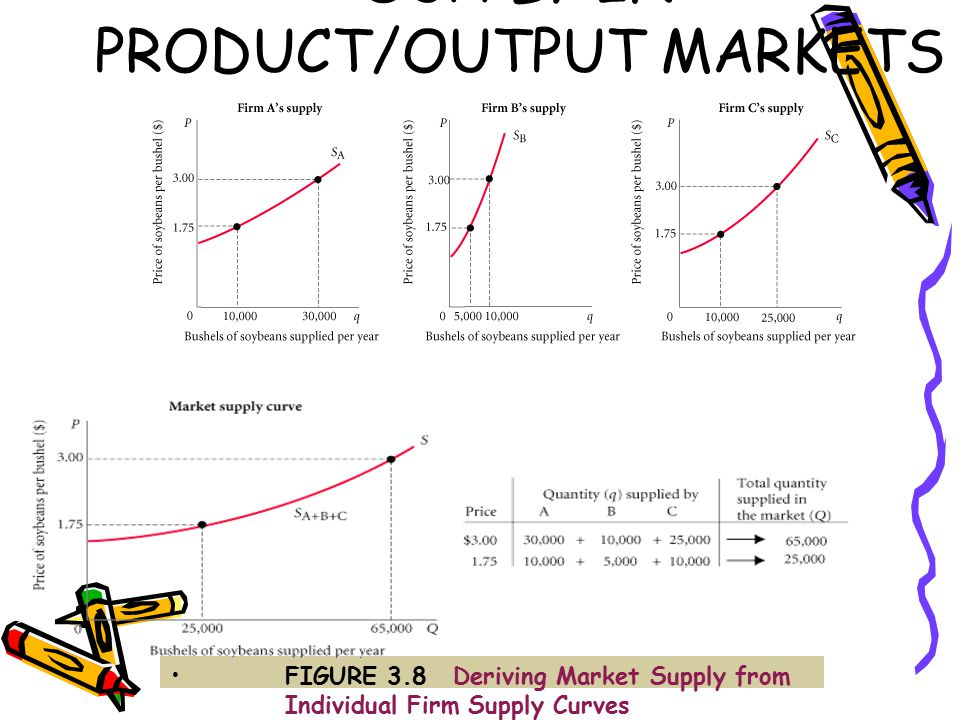 SUPPLY IN PRODUCT/OUTPUT MARKETS FIGURE 3.8Deriving Market Supply from Individual Firm Supply Curves