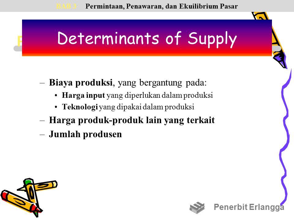 PENENTU LAIN ATAS PENAWARAN –Biaya produksi, yang bergantung pada: Harga input yang diperlukan dalam produksi Teknologi yang dipakai dalam produksi –Harga produk-produk lain yang terkait –Jumlah produsen Penerbit Erlangga BAB 3Permintaan, Penawaran, dan Ekuilibrium Pasar Determinants of Supply