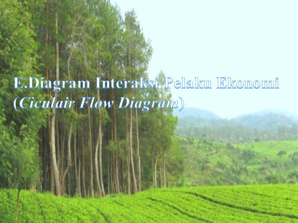 E.Diagram Interaksi Pelaku Ekonomi (Ciculair Flow Diagram) 1.Perekonomian Sederhana(Dua Sektor)