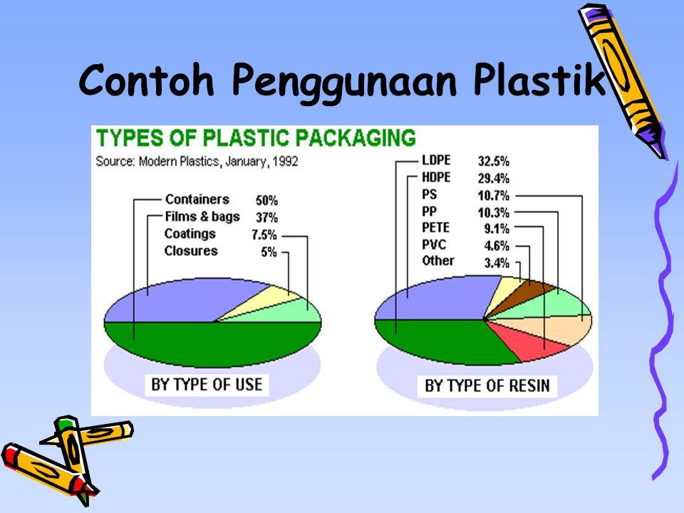 Contoh Penggunaan Plastik