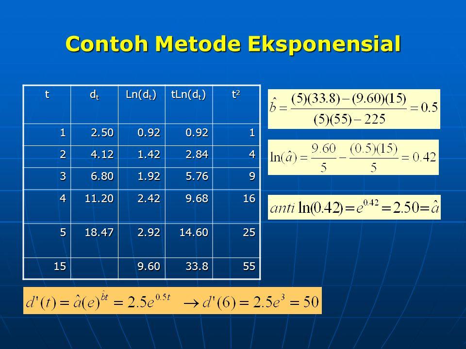 Contoh Metode Eksponensial t dtdtdtdt Ln(d t ) tLn(d t ) t2t2t2t2 12.500.920.921 24.121.422.844 36.801.925.769 411.202.429.6816 518.472.9214.6025 159.