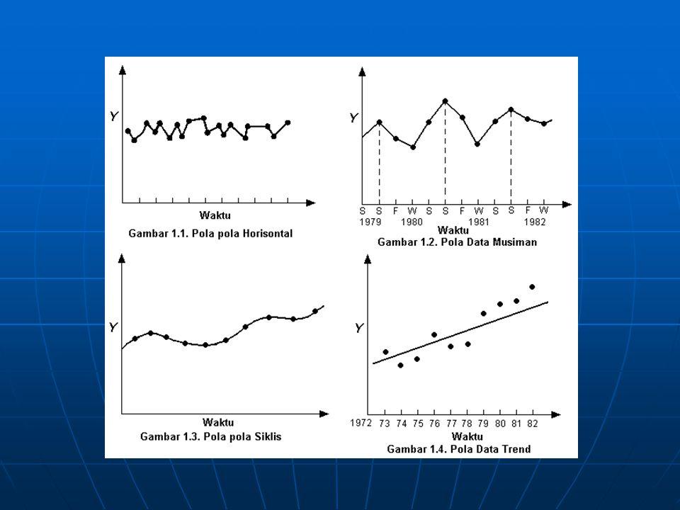 Karakteristik trend KomponenAmplitudoPenyebab Seasonal 12 bulan Liburan, musim, perioda finansial Cyclical 3-5 tahun Ekonomi nasional, perubahan politik Bisnis 1-5 tahun Pemasaran, kompetisi, performance Product life cycle 1-5 tahun, makin pendek Substitusi produk