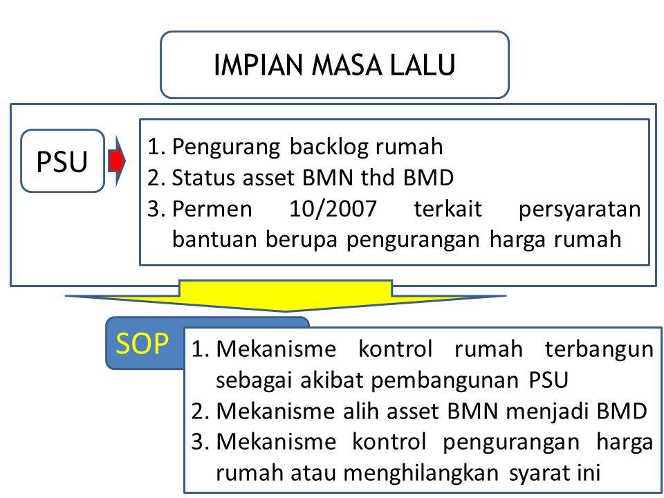 IMPIAN MASA LALU PSU 1.Pengurang backlog rumah 2.Status asset BMN thd BMD 3.Permen 10/2007 terkait persyaratan bantuan berupa pengurangan harga rumah