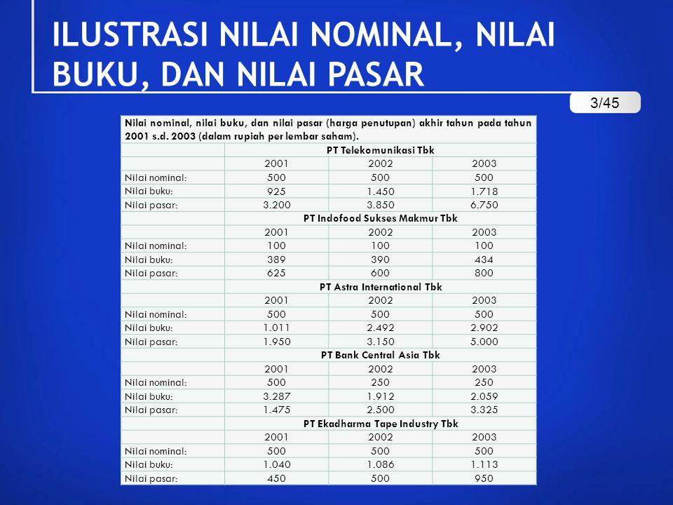 ILUSTRASI NILAI NOMINAL, NILAI BUKU, DAN NILAI PASAR Nilai nominal, nilai buku, dan nilai pasar (harga penutupan) akhir tahun pada tahun 2001 s.d.