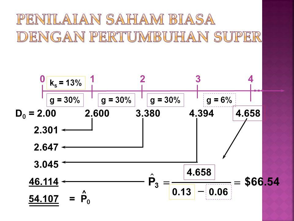 k s = 13% g = 30% g = 6%  P  0.06 $66.54 3 4.658 0.13   2.301 2.647 3.045 46.114 54.107 = P 0 ^ 01234 D 0 = 2.00 2.600 3.380 4.394...