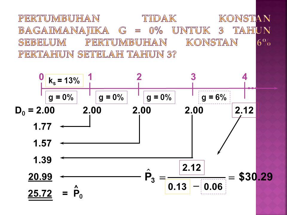 k s = 13% g = 0% g = 6% 0.06  $30.29P 3 2.12 0.13    1.77 1.57 1.39 20.99 25.72 = P 0 ^ 01234 D 0 = 2.00 2.00 2.00 2.00...