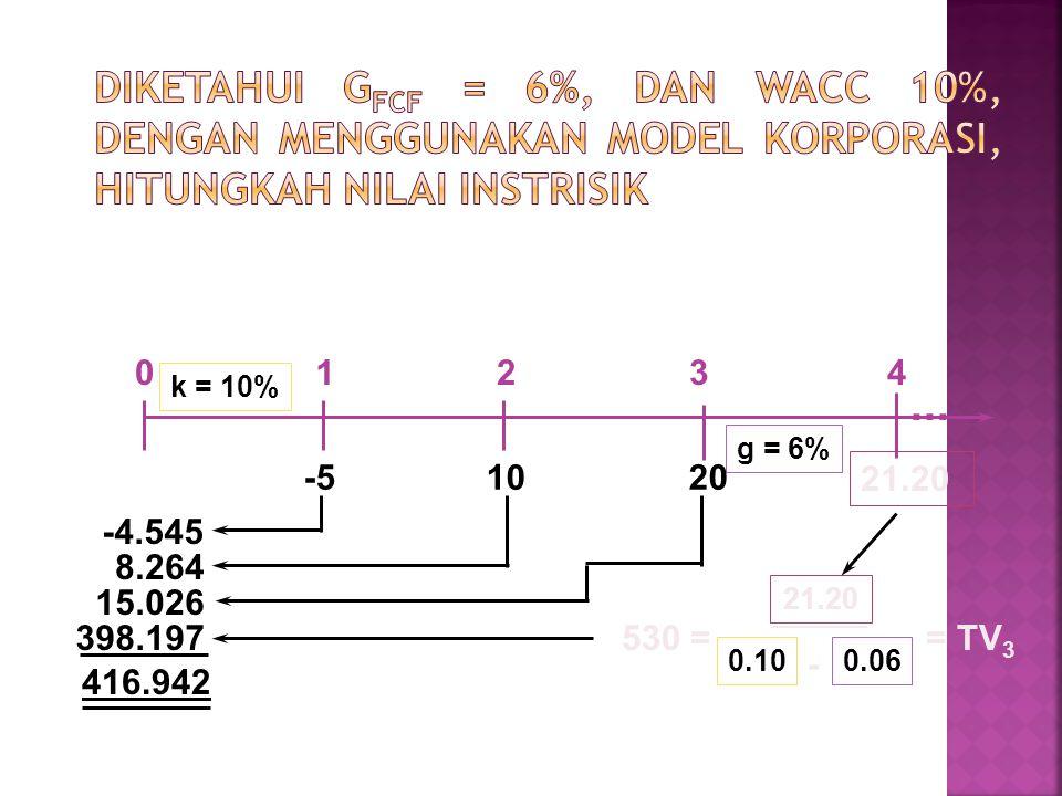 g = 6% k = 10% 21.20 01234 -5 10 20...