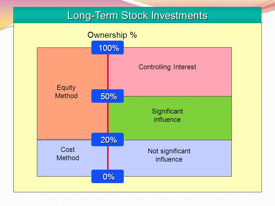 Long-Term Stock Investments Equity Method Cost Method Not significant influence Significant influence Ownership % Controlling Interest 100% 100% 20% 20% 0% 0% 50% 50%