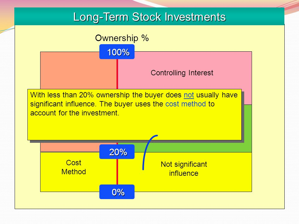 Long-Term Stock Investments Equity Method Cost Method Not significant influence Significant influence Ownership % Controlling Interest 100% 100% 20% 20% 0% 0% 50% 50% With less than 20% ownership the buyer does not usually have significant influence.