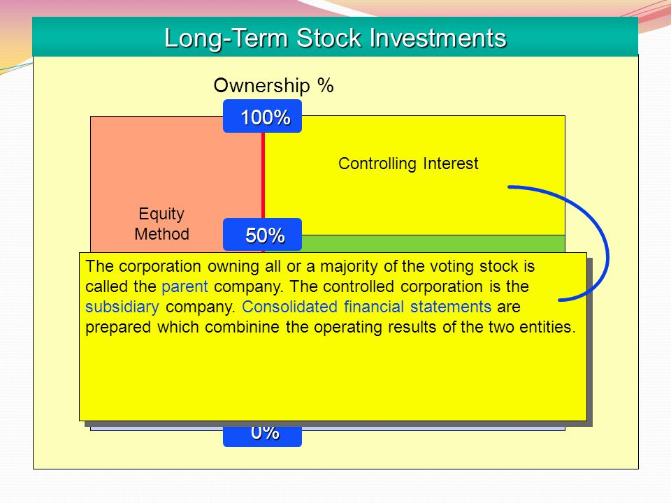 Long-Term Stock Investments Equity Method Cost Method Not significant influence Significant influence Ownership % Controlling Interest 100% 100% 20% 2
