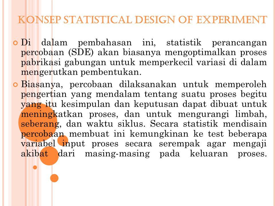 Konsep Statistical Design Of Experiment Di dalam pembahasan ini, statistik perancangan percobaan (SDE) akan biasanya mengoptimalkan proses pabrikasi gabungan untuk memperkecil variasi di dalam mengerutkan pembentukan.