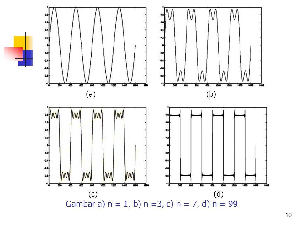 10 Gambar a) n = 1, b) n =3, c) n = 7, d) n = 99 (a) (c)(d) (b)