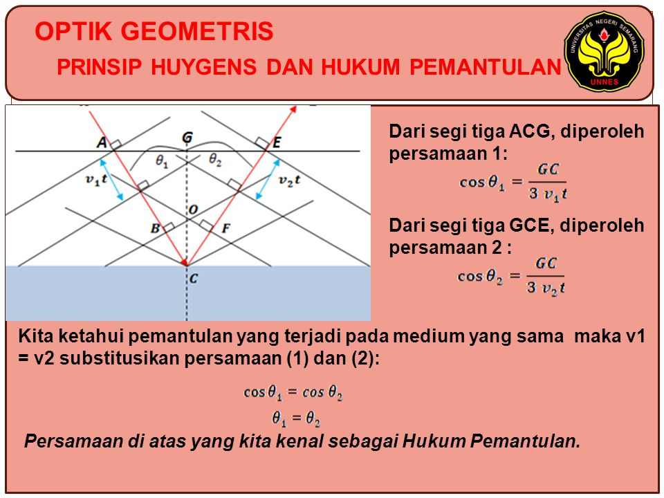 OPTIK GEOMETRIS PRINSIP HUYGENS DAN HUKUM PEMANTULAN Dari segi tiga ACG, diperoleh persamaan 1: Dari segi tiga GCE, diperoleh persamaan 2 : Kita ketahui pemantulan yang terjadi pada medium yang sama maka v1 = v2 substitusikan persamaan (1) dan (2): Persamaan di atas yang kita kenal sebagai Hukum Pemantulan.