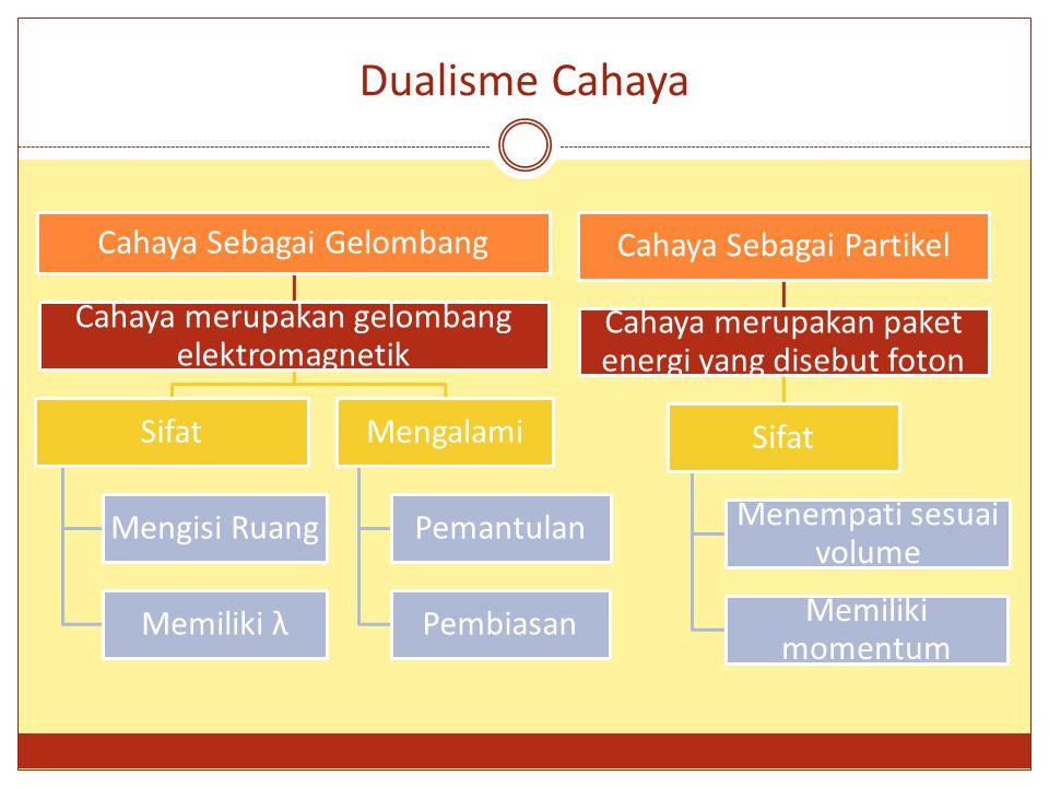 Dualisme Cahaya Cahaya Sebagai Gelombang Cahaya merupakan gelombang elektromagnetik Sifat Mengisi Ruang Memiliki λ Mengalami Pemantulan Pembiasan Caha