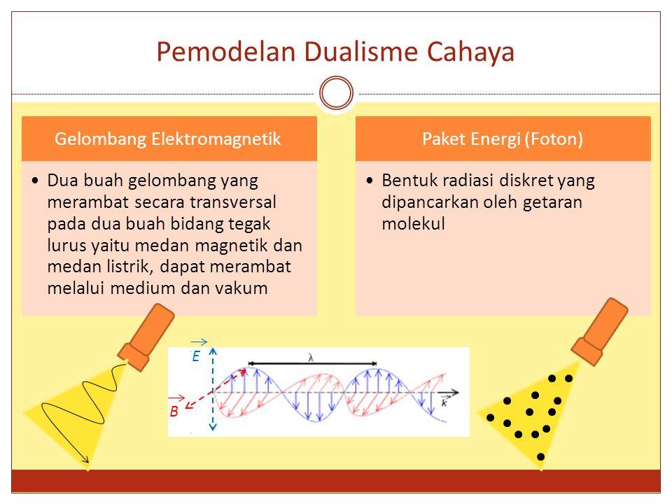 Pemodelan Dualisme Cahaya Gelombang Elektromagnetik Dua buah gelombang yang merambat secara transversal pada dua buah bidang tegak lurus yaitu medan m