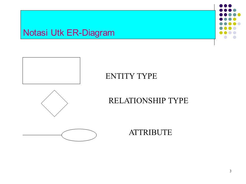 3 Notasi Utk ER-Diagram ENTITY TYPE RELATIONSHIP TYPE ATTRIBUTE