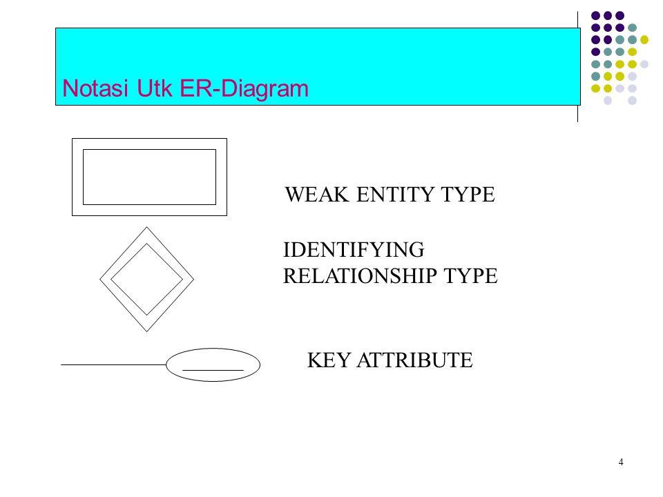 4 Notasi Utk ER-Diagram WEAK ENTITY TYPE IDENTIFYING RELATIONSHIP TYPE KEY ATTRIBUTE