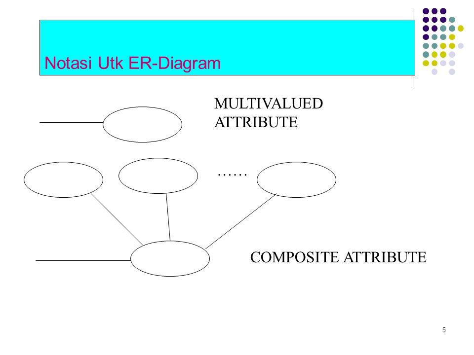 5 Notasi Utk ER-Diagram MULTIVALUED ATTRIBUTE …… COMPOSITE ATTRIBUTE