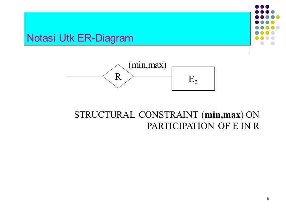 8 Notasi Utk ER-Diagram E2E2 R STRUCTURAL CONSTRAINT (min,max) ON PARTICIPATION OF E IN R (min,max)