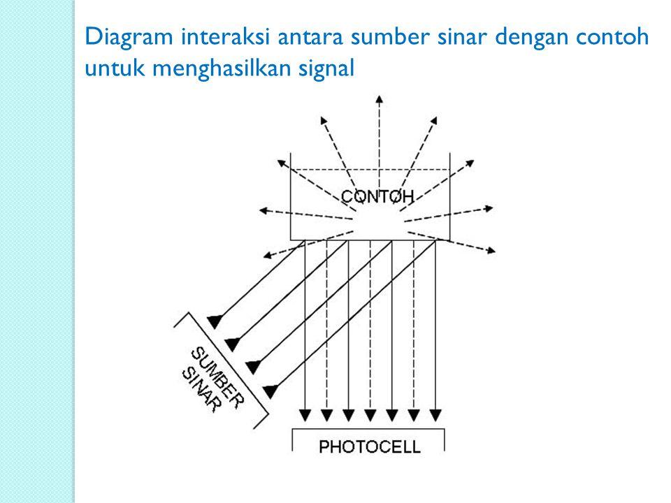 Diagram interaksi antara sumber sinar dengan contoh untuk menghasilkan signal