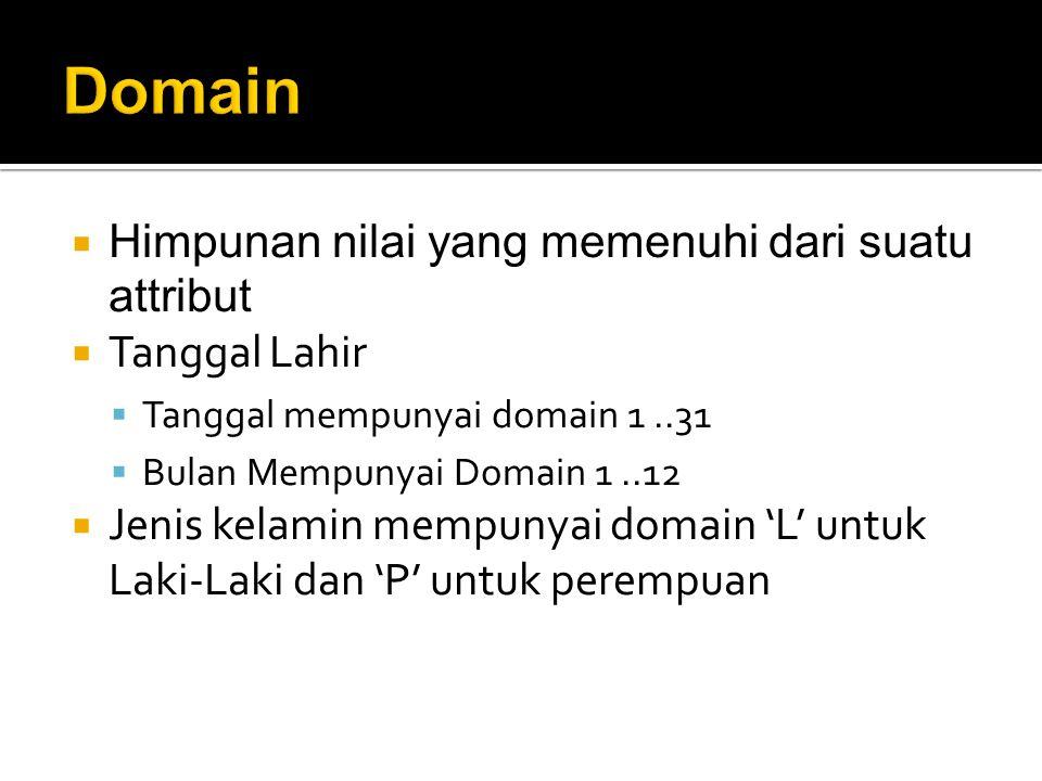  Himpunan nilai yang memenuhi dari suatu attribut  Tanggal Lahir  Tanggal mempunyai domain 1..31  Bulan Mempunyai Domain 1..12  Jenis kelamin mempunyai domain 'L' untuk Laki-Laki dan 'P' untuk perempuan