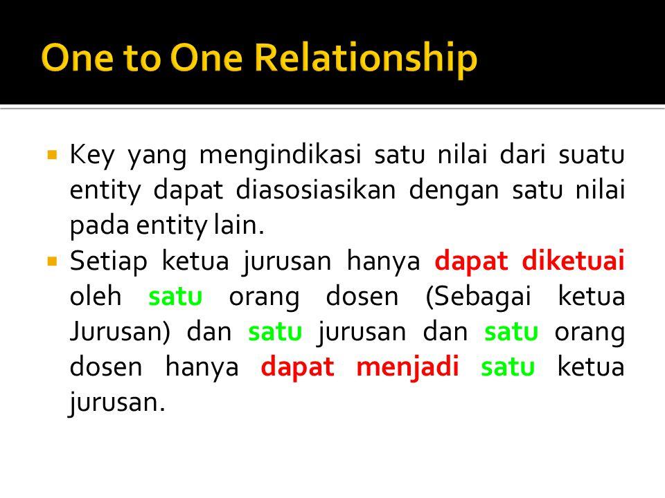  Key yang mengindikasi satu nilai dari suatu entity dapat diasosiasikan dengan satu nilai pada entity lain.