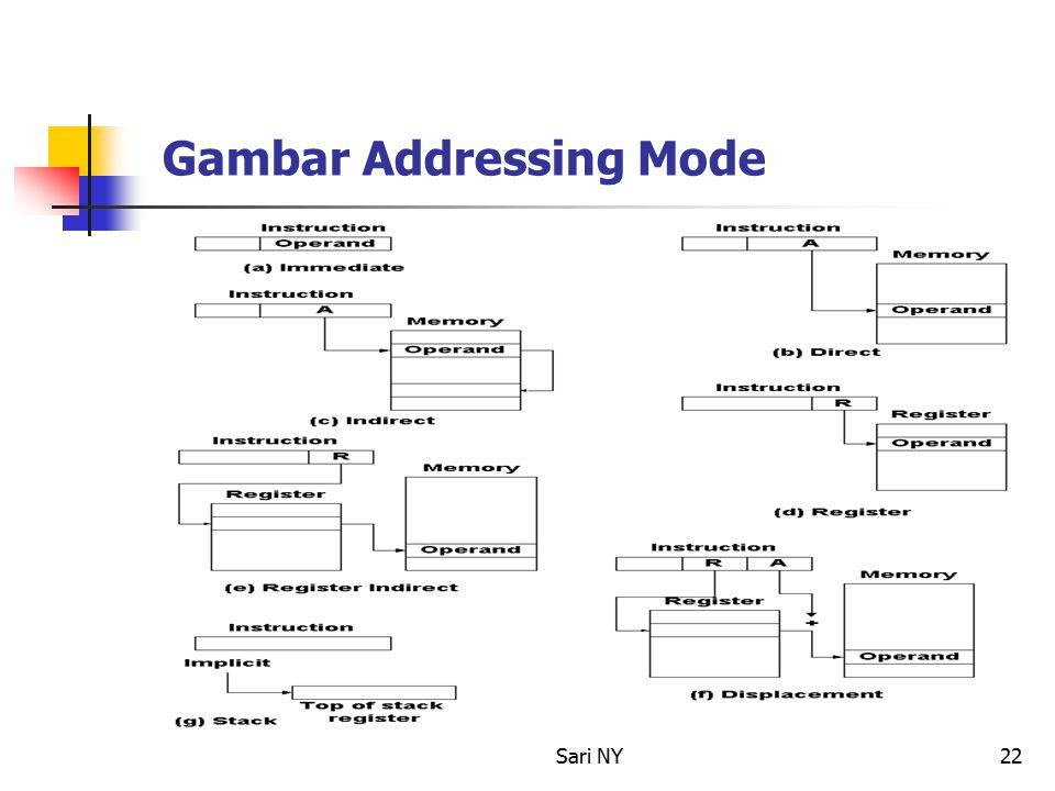Sari NY22 Gambar Addressing Mode
