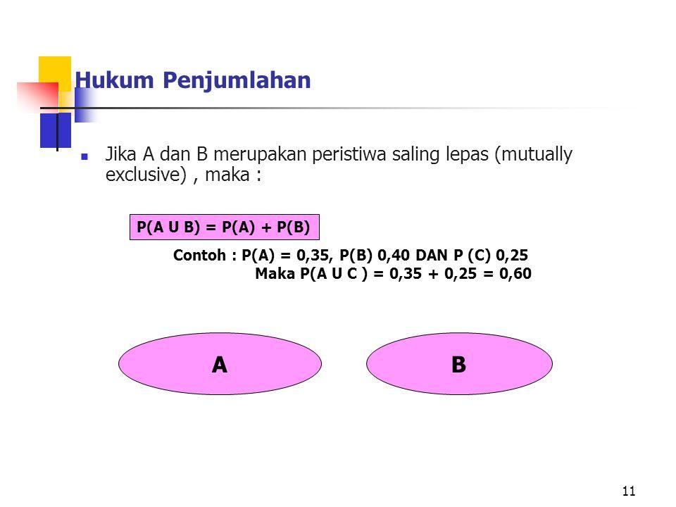 Jika A dan B merupakan peristiwa saling lepas (mutually exclusive), maka : 11 Contoh : P(A) = 0,35, P(B) 0,40 DAN P (C) 0,25 Maka P(A U C ) = 0,35 + 0