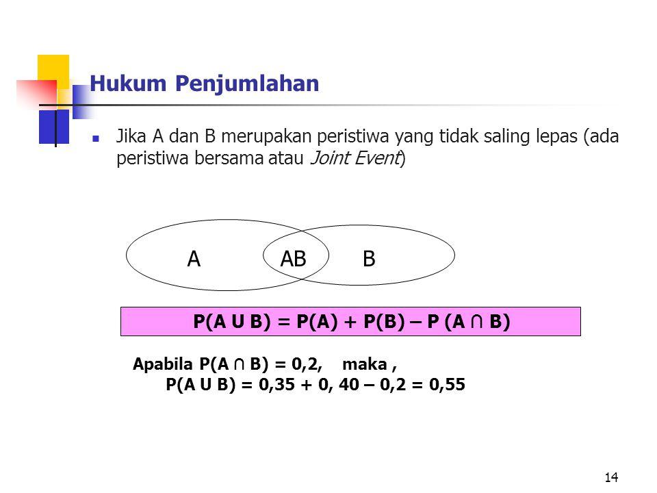 Hukum Penjumlahan Jika A dan B merupakan peristiwa yang tidak saling lepas (ada peristiwa bersama atau Joint Event) 14 ABAB Apabila P(A ∩ B) = 0,2, ma