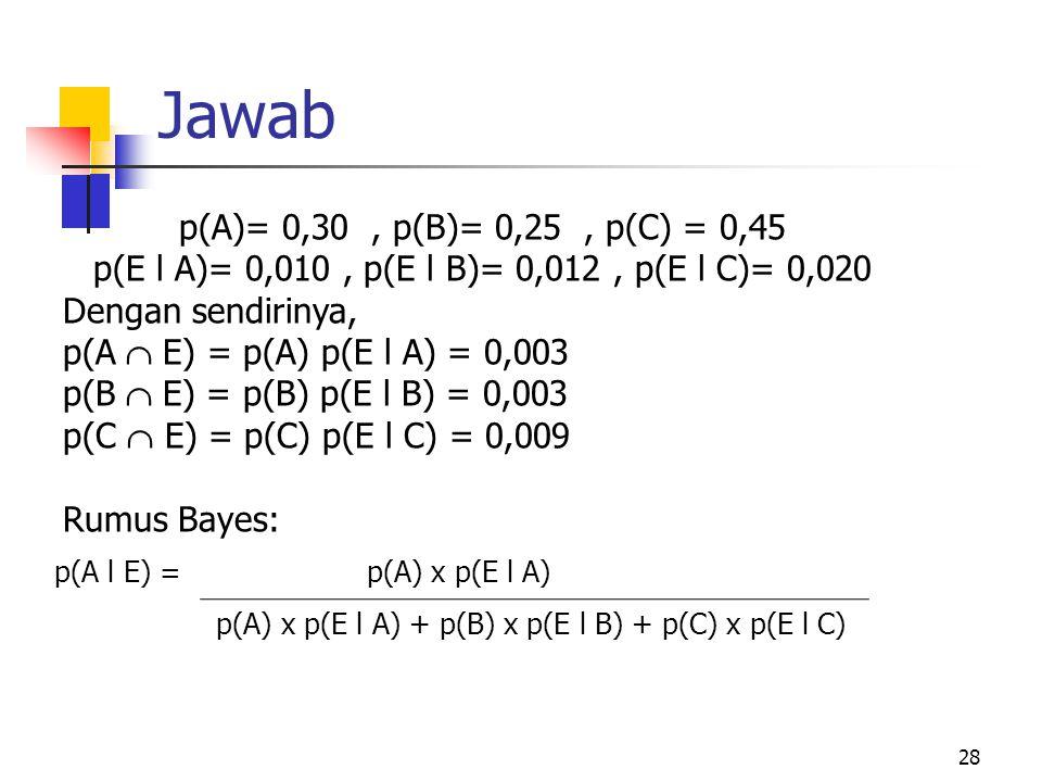 Jawab 28 p(A)= 0,30, p(B)= 0,25, p(C) = 0,45 p(E l A)= 0,010, p(E l B)= 0,012, p(E l C)= 0,020 Dengan sendirinya, p(A  E) = p(A) p(E l A) = 0,003 p(B