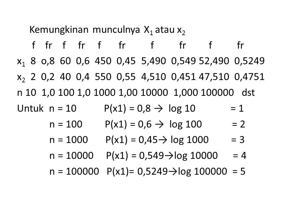 Kemungkinan munculnya X 1 atau x 2 f fr f fr f fr f fr f fr x 1 8 o,8 60 0,6 450 0,45 5,490 0,549 52,490 0,5249 x 2 2 0,2 40 0,4 550 0,55 4,510 0,451 47,510 0,4751 n 10 1,0 100 1,0 1000 1,00 10000 1,000 100000 dst Untuk n = 10 P(x1) = 0,8 → log 10 = 1 n = 100 P(x1) = 0,6 → log 100 = 2 n = 1000 P(x1) = 0,45→ log 1000 = 3 n = 10000 P(x1) = 0,549→log 10000 = 4 n = 100000 P(x1)= 0,5249→log 100000 = 5