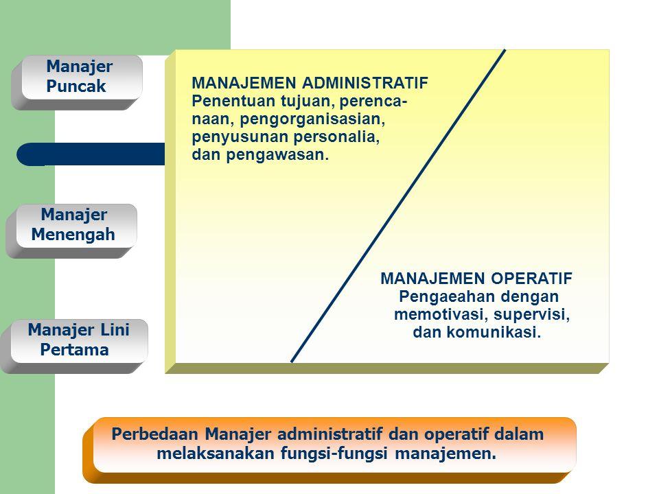 MANAJEMEN ADMINISTRATIF Penentuan tujuan, perenca- naan, pengorganisasian, penyusunan personalia, dan pengawasan. MANAJEMEN OPERATIF Pengaeahan dengan