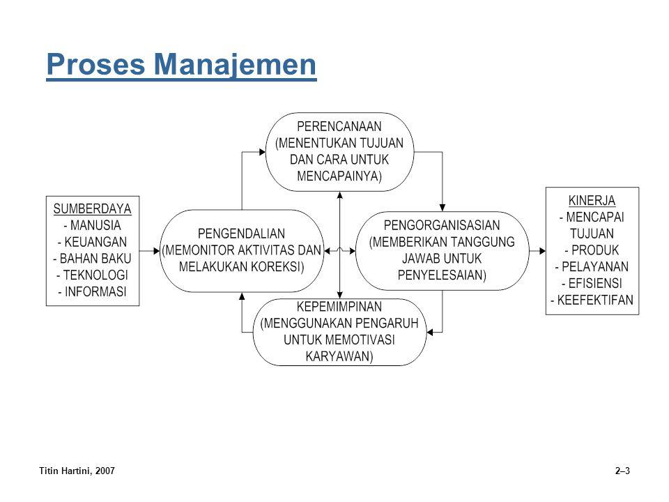 Titin Hartini, 20072–4 Fungsi-fungsi Manajemen Perencanaan Fungsi manajemen yang berhubungan dengan penentuan tujuan yang ingin diraih oleh organisasi dan penetapan tugas dan alokasi sumberdaya untuk mencapai tujuan tersebut