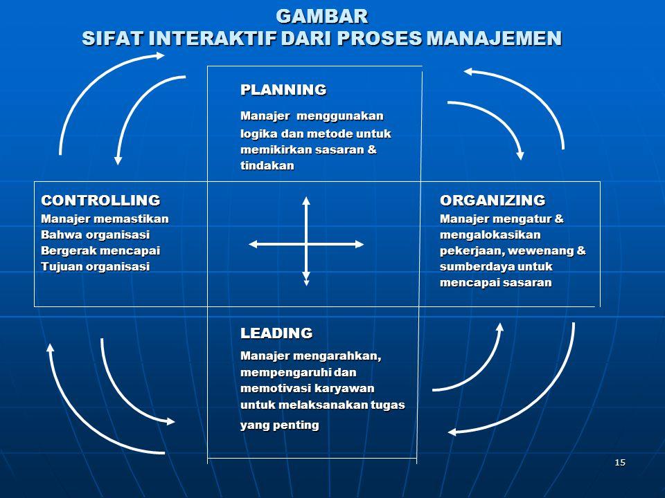 15 GAMBAR SIFAT INTERAKTIF DARI PROSES MANAJEMEN PLANNING Manajer menggunakan logika dan metode untuk memikirkan sasaran & tindakan CONTROLLINGORGANIZ