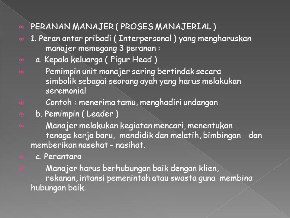  PERANAN MANAJER ( PROSES MANAJERIAL )  1. Peran antar pribadi ( Interpersonal ) yang mengharuskan manajer memegang 3 peranan :  a. Kepala keluarga