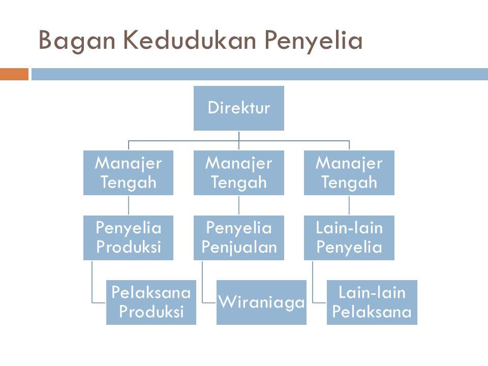 Bagan Kedudukan Penyelia Direktur Manajer Tengah Penyelia Produksi Pelaksana Produksi Manajer Tengah Penyelia Penjualan Wiraniaga Manajer Tengah Lain-