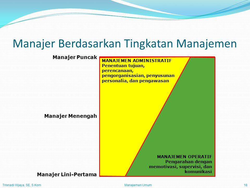 Trisnadi Wijaya, SE, S.Kom Manajemen Umum18 Manajer Berdasarkan Tingkatan Manajemen Manajer Lini-Pertama Manajer Menengah Manajer Puncak MANAJEMEN ADMINISTRATIF Penentuan tujuan, perencanaan, pengorganisasian, penyusunan personalia, dan pengawasan MANAJEMEN OPERATIF Pengarahan dengan memotivasi, supervisi, dan komunikasi