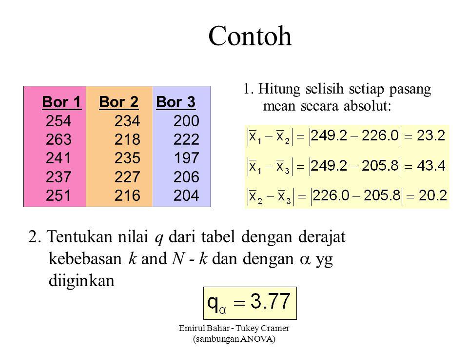 Emirul Bahar - Tukey Cramer (sambungan ANOVA) Contoh 1. Hitung selisih setiap pasang mean secara absolut: Bor 1 Bor 2 Bor 3 254 234 200 263 218 222 24