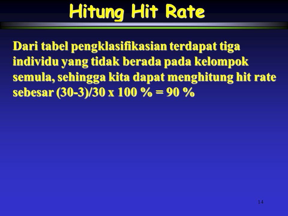 14 Hitung Hit Rate Dari tabel pengklasifikasian terdapat tiga individu yang tidak berada pada kelompok semula, sehingga kita dapat menghitung hit rate