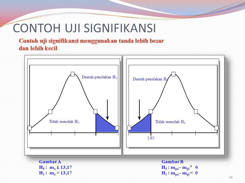 12 Gambar AGambar B H 0 : m x £ 13,17H 0 : m pa – m pl ³ 0 H 1 : m x > 13,17H 1 : m pa – m pl < 0 Daerah penolakan H 0 Tidak menolak H 0 1,65 CONTOH UJI SIGNIFIKANSI