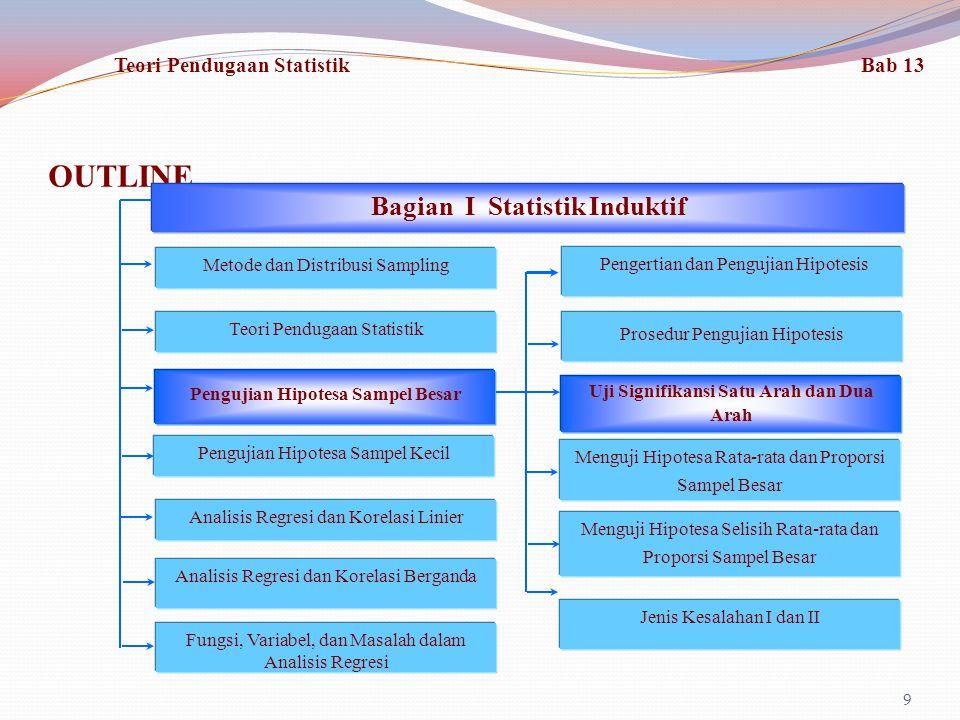 OUTLINE 20 Fungsi, Variabel, dan Masalah dalam Analisis Regresi Bagian I Statistik Induktif Metode dan Distribusi Sampling Teori Pendugaan Statistik Pengujian Hipotesa Sampel Besar Pengujian Hipotesa Sampel Kecil Analisis Regresi dan Korelasi Linier Analisis Regresi dan Korelasi Berganda Pengertian dan Pengujian Hipotesis Jenis Kesalahan I dan II Prosedur Pengujian Hipotesis Uji Signifikansi Menguji Hipotesa Rata-rata dan Proporsi Sampel Besar Menguji Hipotesa Selisih Rata-rata dan Proporsi Sampel Besar Teori Pendugaan Statistik Bab 13