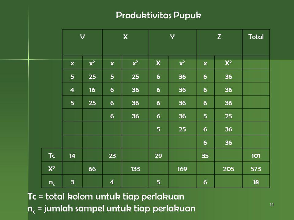 11 Produktivitas Pupuk V X Y Z Total xx2x2 xx2x2 Xx2x2 xX2X2 5255 6366 4166366 6 5256366 6 6 6 525 5 636 6 Tc14 23 29 35 101 X2X2 66 133 169 205573 nc
