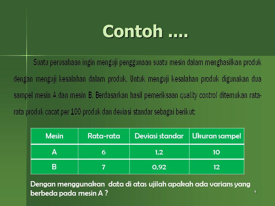 4 Contoh.... MesinRata-rataDeviasi standarUkuran sampel A61,210 B70,9212 Dengan menggunakan data di atas ujilah apakah ada varians yang berbeda pada m