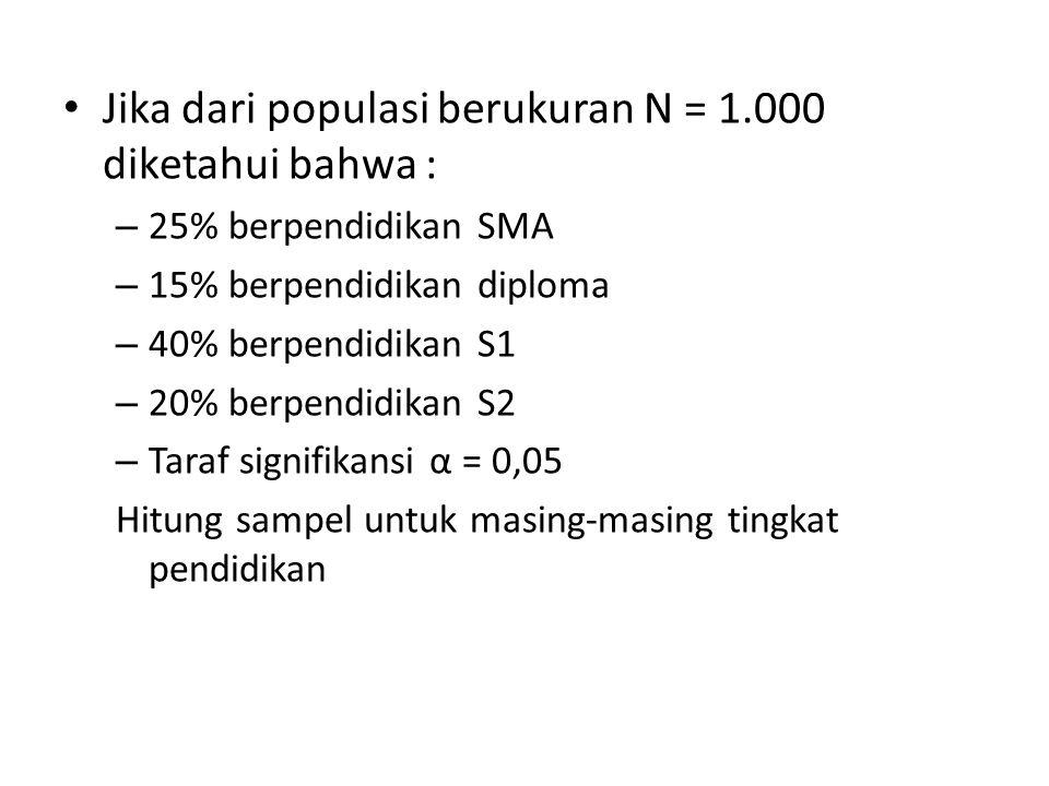 Jika dari populasi berukuran N = 1.000 diketahui bahwa : – 25% berpendidikan SMA – 15% berpendidikan diploma – 40% berpendidikan S1 – 20% berpendidika