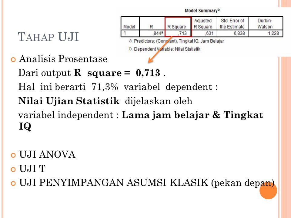 T AHAP UJI Analisis Prosentase Dari output R square = 0,713.