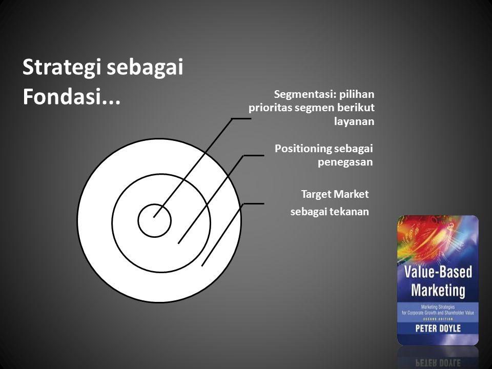 Segmentasi: pilihan prioritas segmen berikut layanan Positioning sebagai penegasan Target Market sebagai tekanan Strategi sebagai Fondasi...