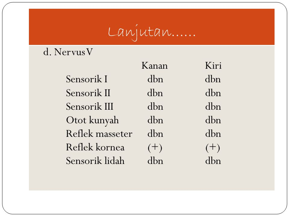 Lanjutan…… d. Nervus V Kanan Kiri Sensorik Idbn dbn Sensorik II dbndbn Sensorik IIIdbndbn Otot kunyahdbndbn Reflek masseterdbndbn Reflek kornea(+)(+)