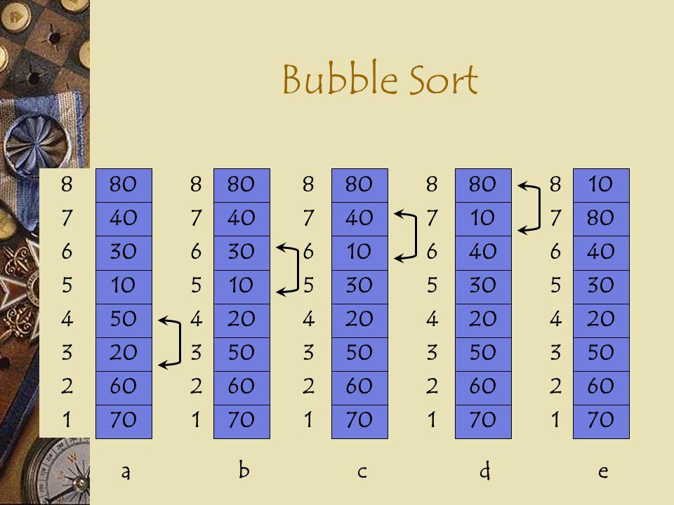 Bubble Sort 80 40 70 60 20 50 10 30 80 40 70 60 50 20 10 30 80 40 70 60 50 20 30 10 80 10 70 60 50 20 30 40 10 80 70 60 50 20 30 40 8 7 1 2 3 4 5 6 8