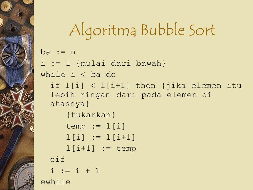 Algoritma Bubble Sort ba := n i := 1 {mulai dari bawah} while i < ba do if l[i] < l[i+1] then {jika elemen itu lebih ringan dari pada elemen di atasny