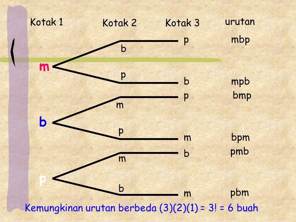 m p b m m m m b b b b p p p p Kotak 1 Kotak 2Kotak 3 urutan mbp mpb bmp bpm pmb pbm Kemungkinan urutan berbeda (3)(2)(1) = 3.